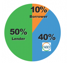 WBD-Inc-540-Loan-Process