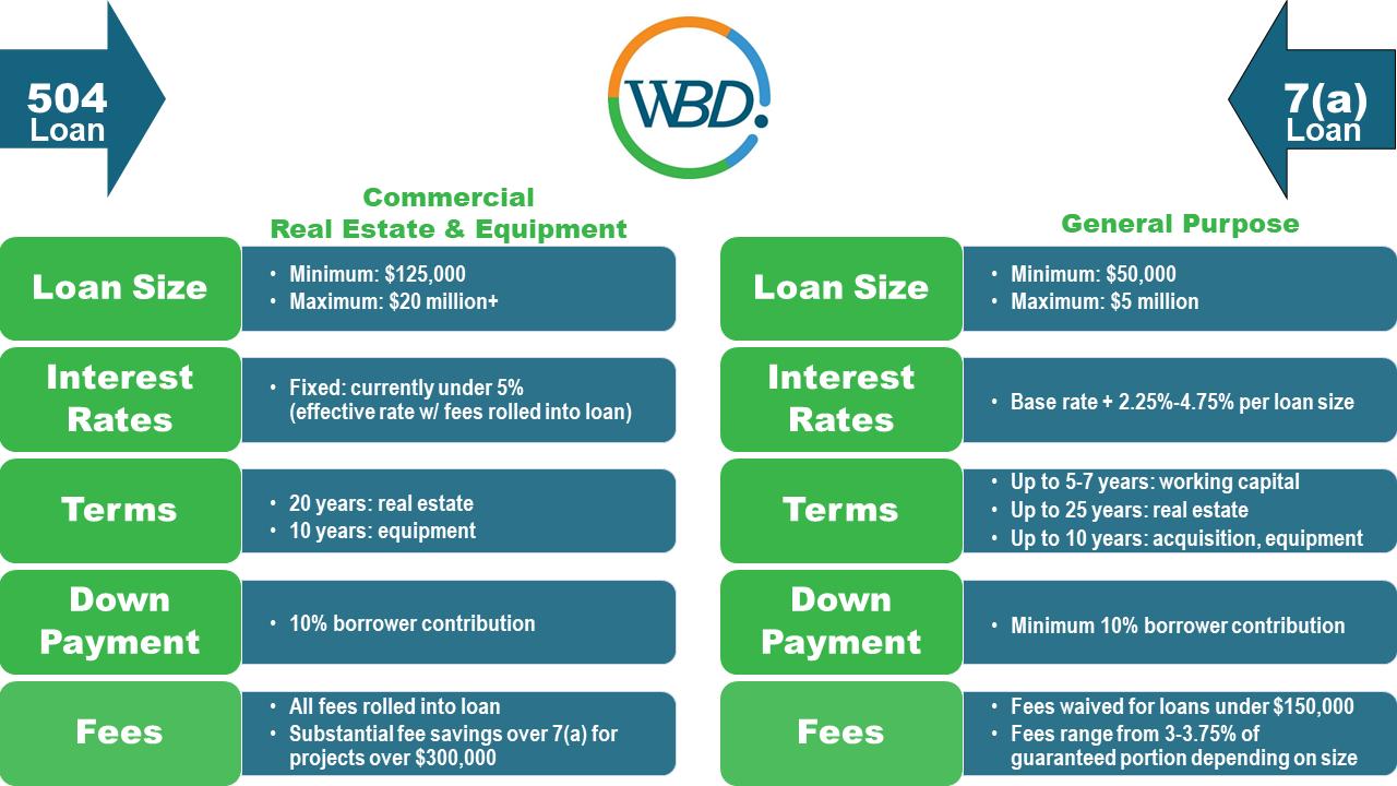 WBD-Inc-504-7a-Comparison