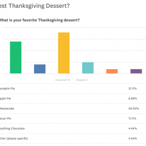 WBD-Thanksgiving-Dessert-Poll-Results-2017