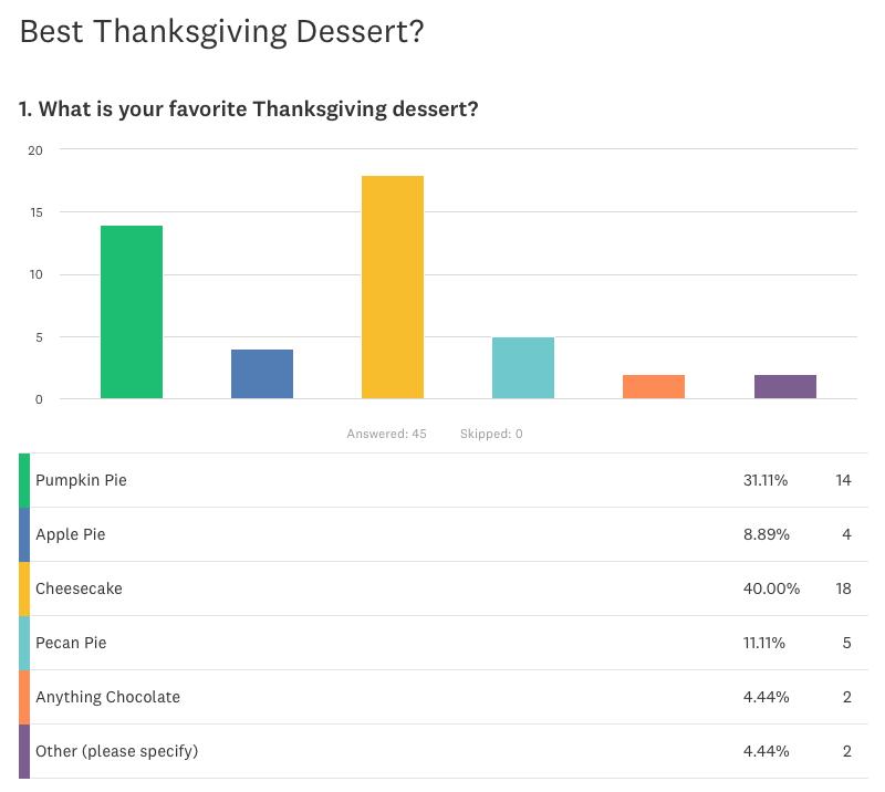 WBD-Thanksgiving-Dessert-Poll-Results-2017